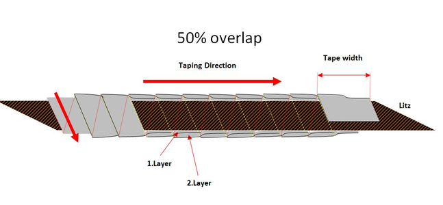50% Overlap